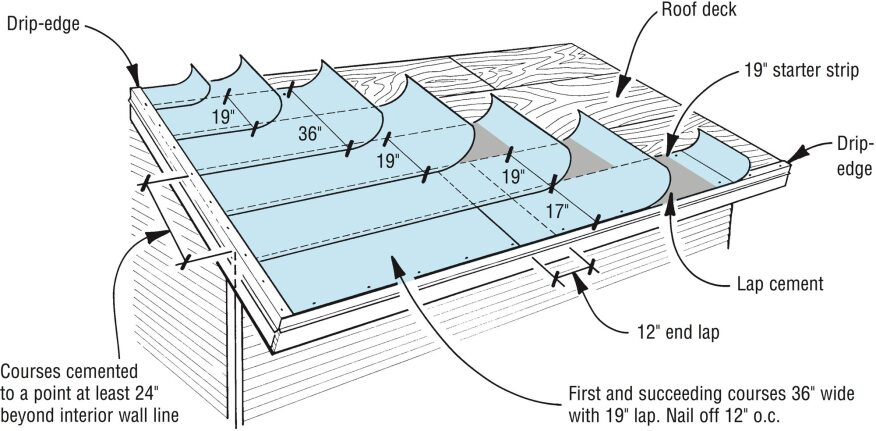Underlayment For Shallow Roofs Jlc Online Roofing