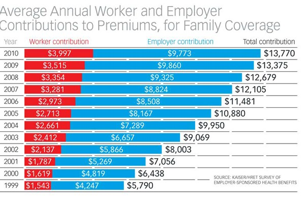 Health Insurance Costs Rising for Workers, Providers ...
