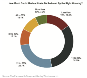 Reduction in Healthcare costs from Healthy Homes