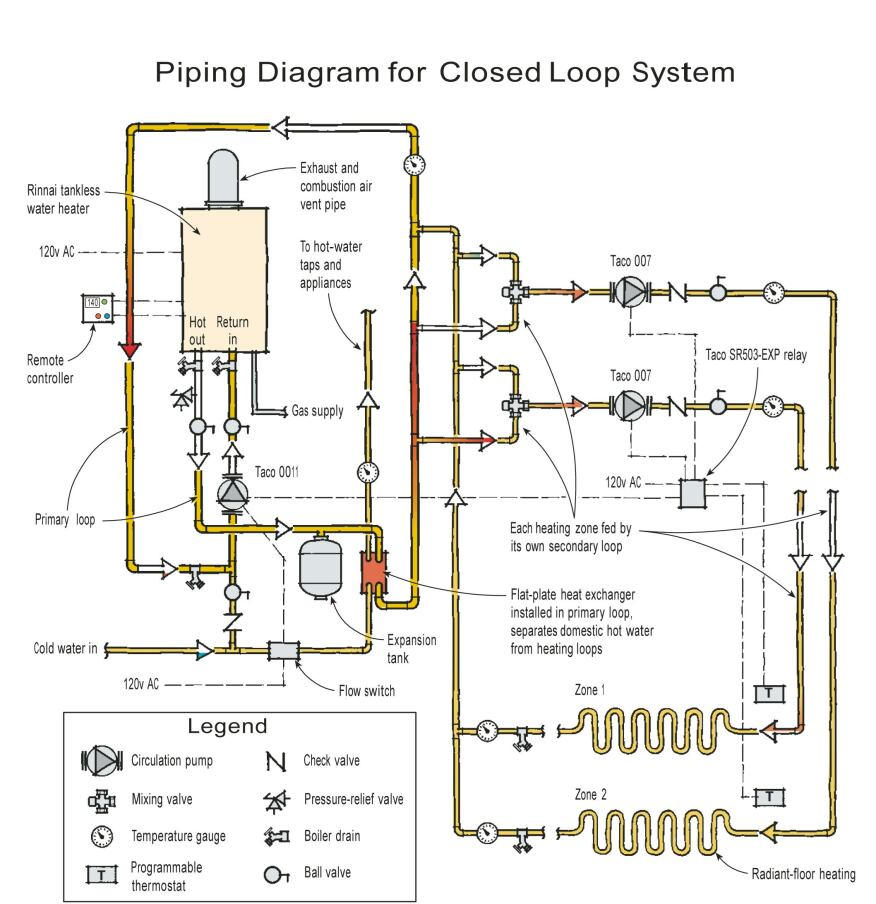 Heating A Home With A Tankless Water Heater Jlc Online