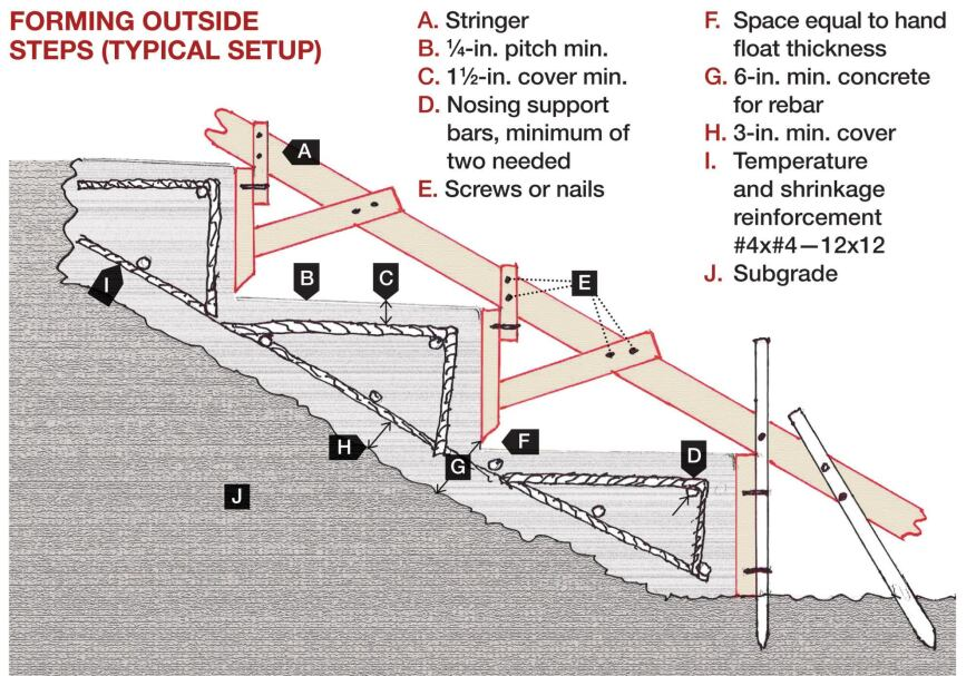 Forming Concrete Steps| Concrete Construction Magazine | Decorative on ic schematic diagram, layout diagram, template diagram, circuit diagram, a schematic circuit, a schematic drawing, simple schematic diagram, ups battery diagram, as is to be diagram,