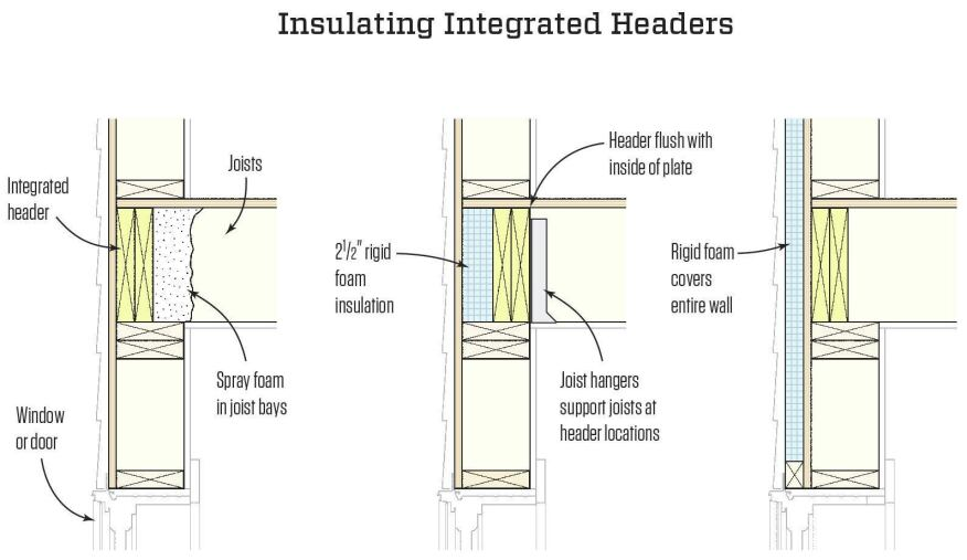Q Amp A Floor System Integrated Headers Jlc Online
