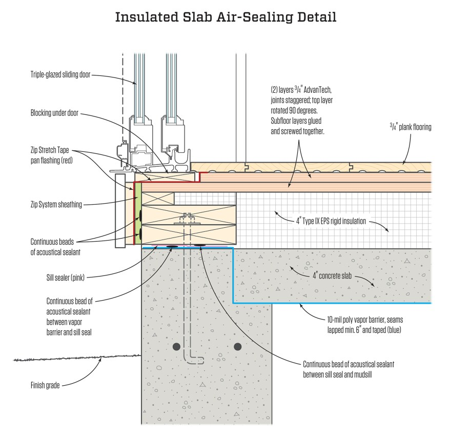 Insulating Over A Structural Slab Jlc Online