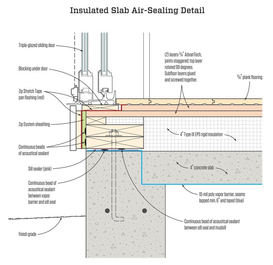 Rigid Insulation Under Concrete Slab Vintalicious Net