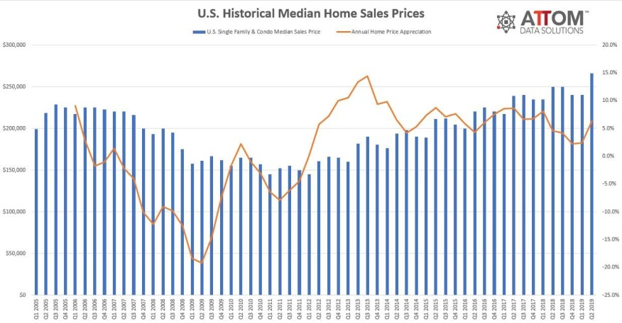 median home prices in 133 of the 149 metro areas analyzed in the report  (89%) saw an annual home price appreciation in the second quarter of 2019,