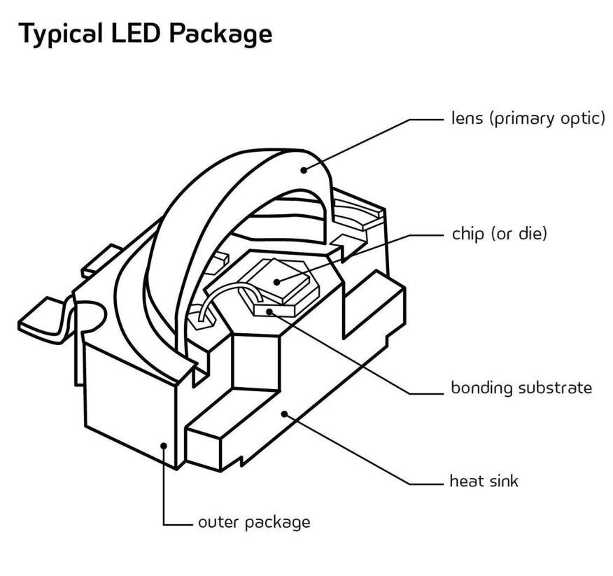 leds  understanding optical performance