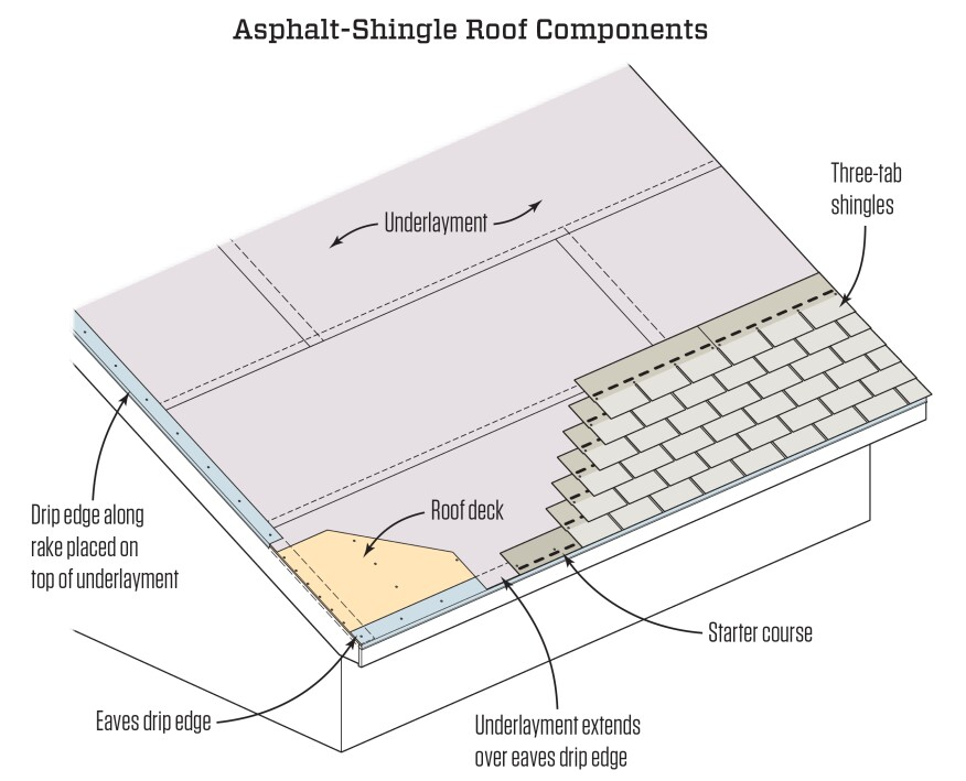 this isometric illustration shows the different layers of a typical asphalt shingle roof the roof - Shingling A Roof