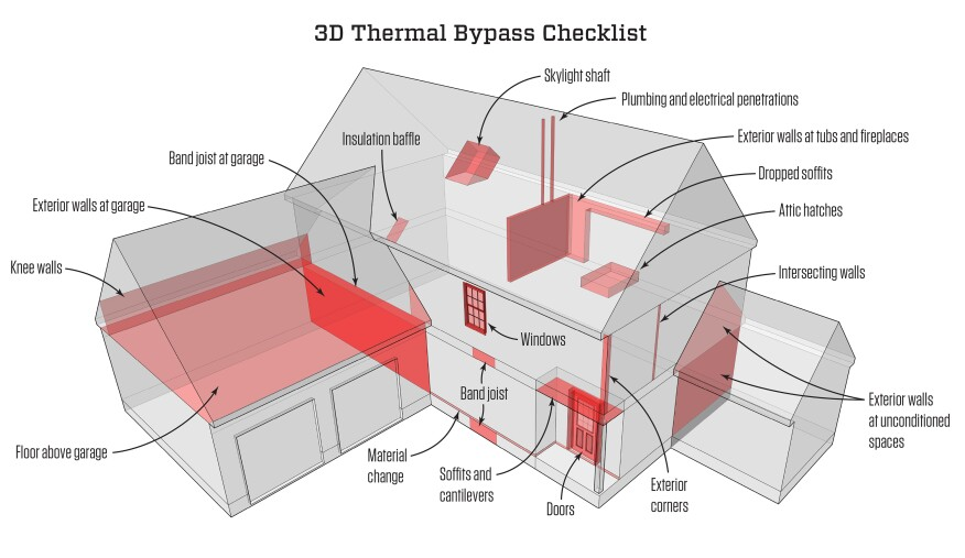Three-dimensional thermal bypass checklist. Many organizations have published lists of areas in a building that are likely to challenge the air barrier. Making a 3D rendering takes the checklist one step further, giving users a visual graphic to better understand and deal with these areas of concern.