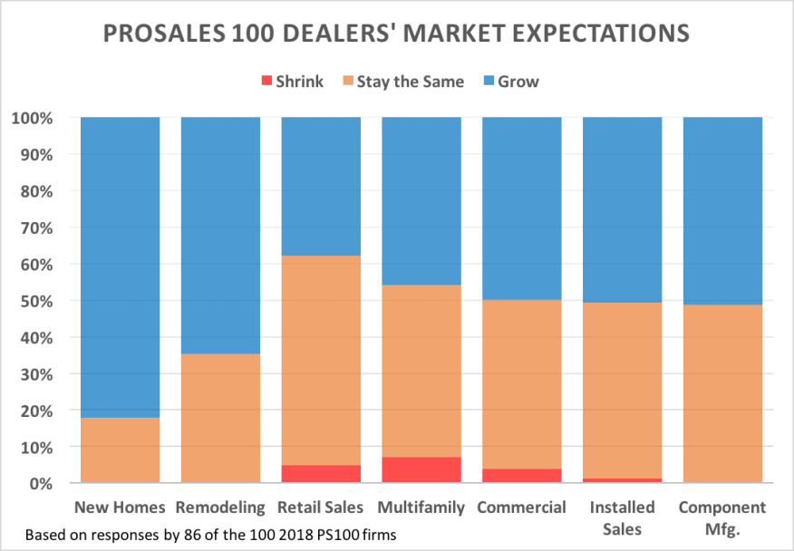 Here S Where Prosales 100 Dealers Believe Sales Will Grow