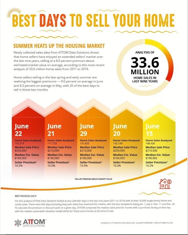Summer Heats Up The Housing Market: Best Days to Sell Your Home Infographic