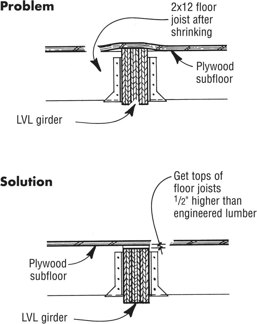 Flush-Framed Floor Joists | JLC Online