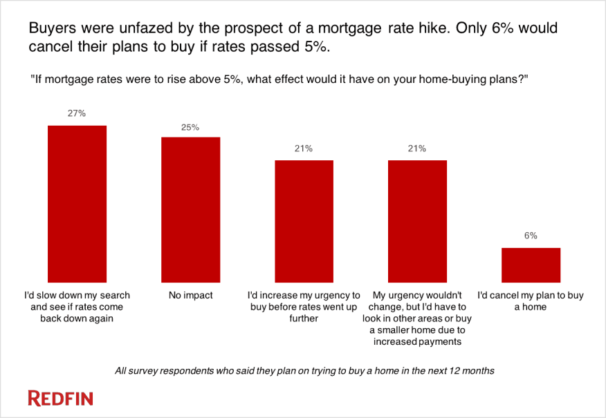survey home buyers remain mostly unfazed by 5 mortgage rates