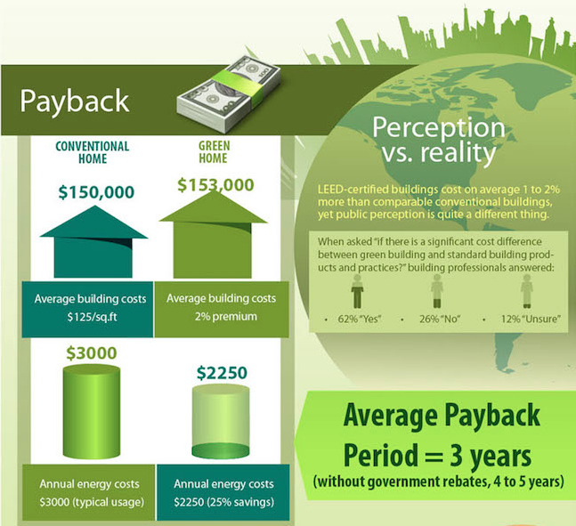 Infographic outlines why green building is smart building for Cost effective ways to build a house