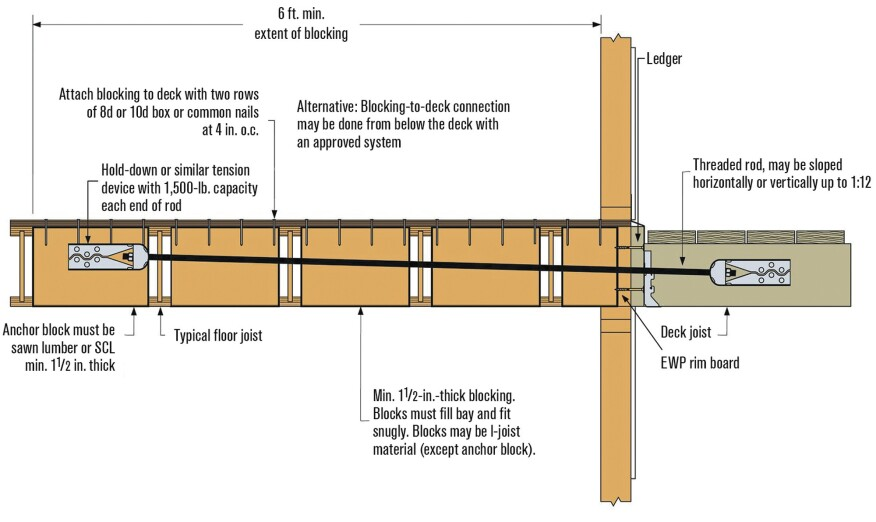 Installing Lateral Load Connections Professional Deck