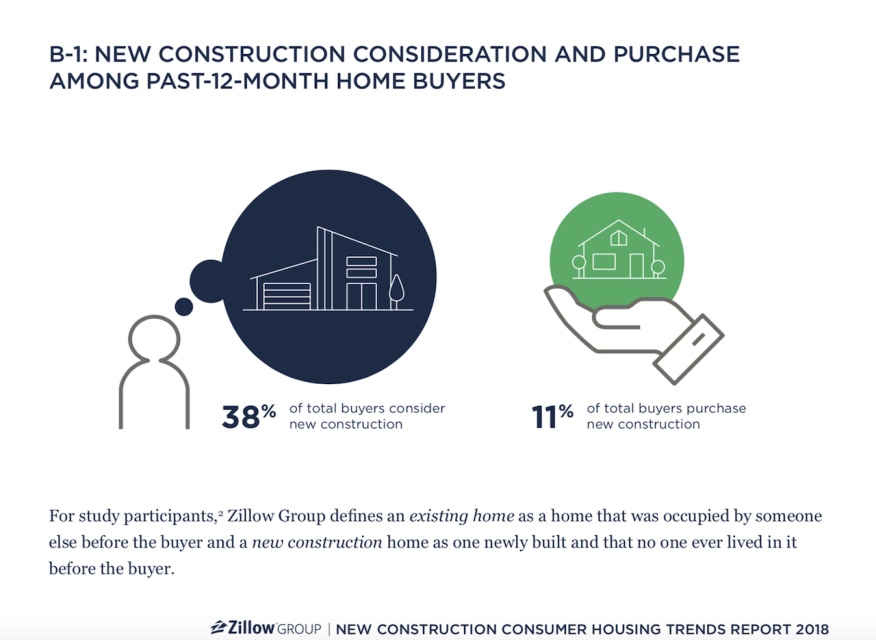 Here's Zillow's Top 10 Take-Aways on New Home Buyer Trends | Builder