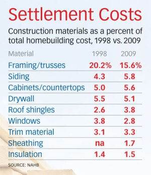 Nahb Construction Costs Took 59 Of Total Home Price In