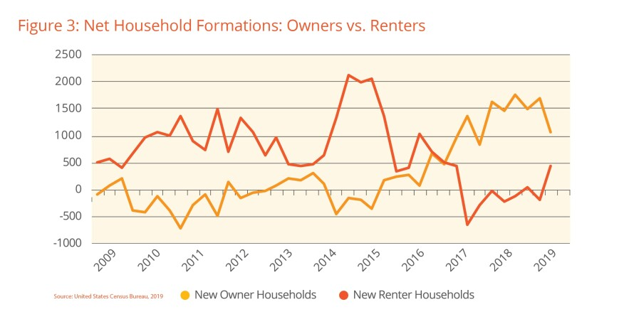 net household formations: owners vs  renters