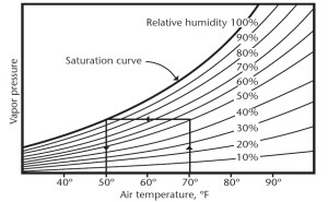 A Psychrometric Chart Provides The Dewpoint For Any Given Air Temperature And Relative Humidity Say