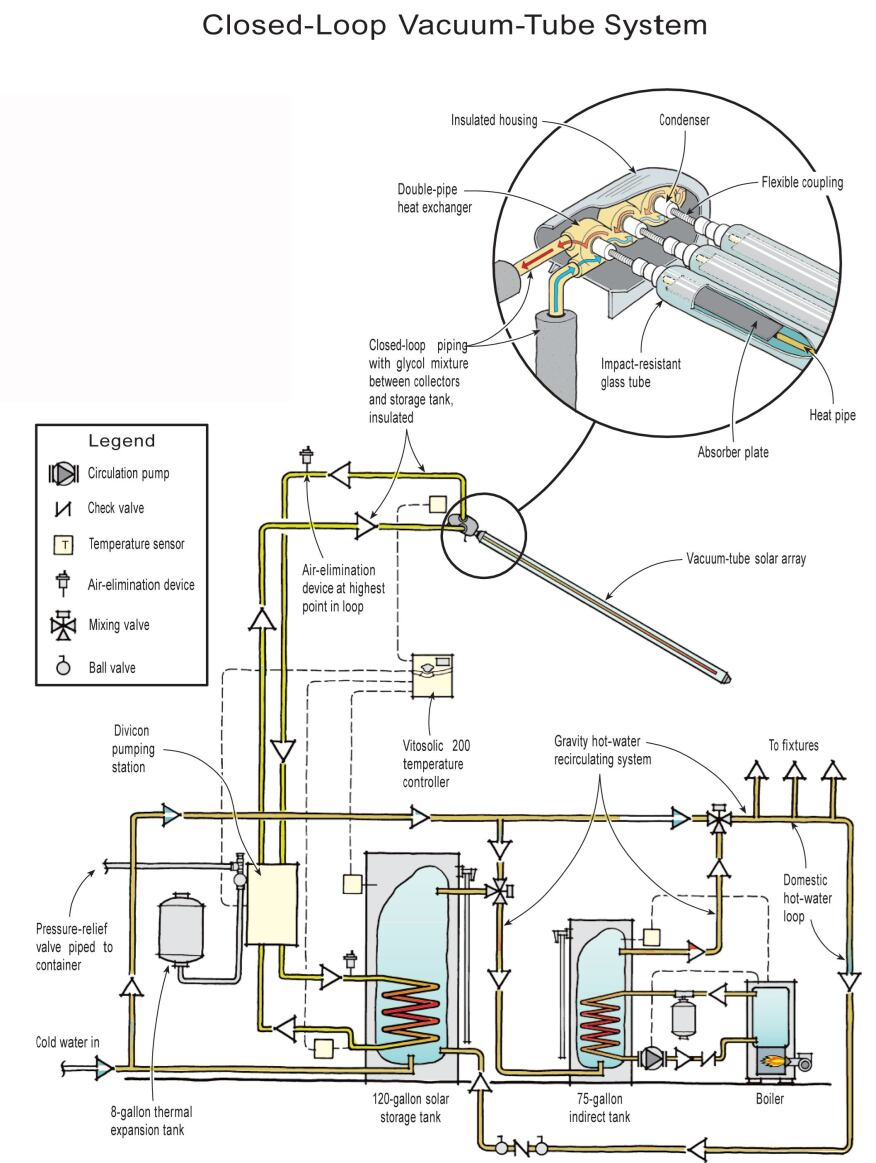 Installing A Vacuum Tube Solar Collector Jlc Online Piping Layout Of Heat Exchanger In Copper Absorbers Transfer Energy To Fluid
