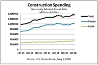 Construction Spending Held Up in March, Mostly