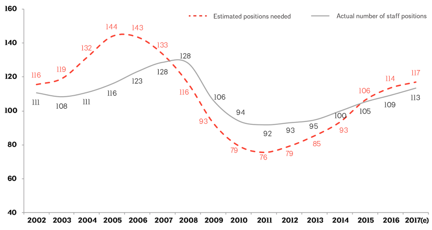 annual estimated architectural positions needed vs actual number of positions in thousands