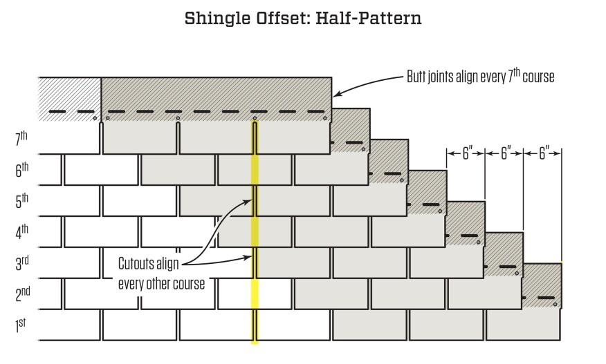 Asphalt Roof Shingling Basics Jlc Online