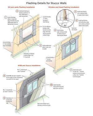 Keeping water out of stucco walls builder magazine for House wrap definition