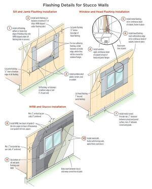 Egress Windows Basement Mass Building Code