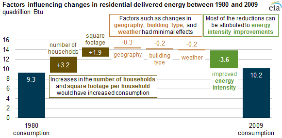 Energy Efficiency Measures Offset Larger Square Footages