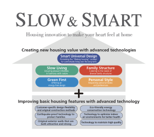 Sekisui House tagline: Slow & Smart, speaks to the feeling the company believes people want to experience in their homes.