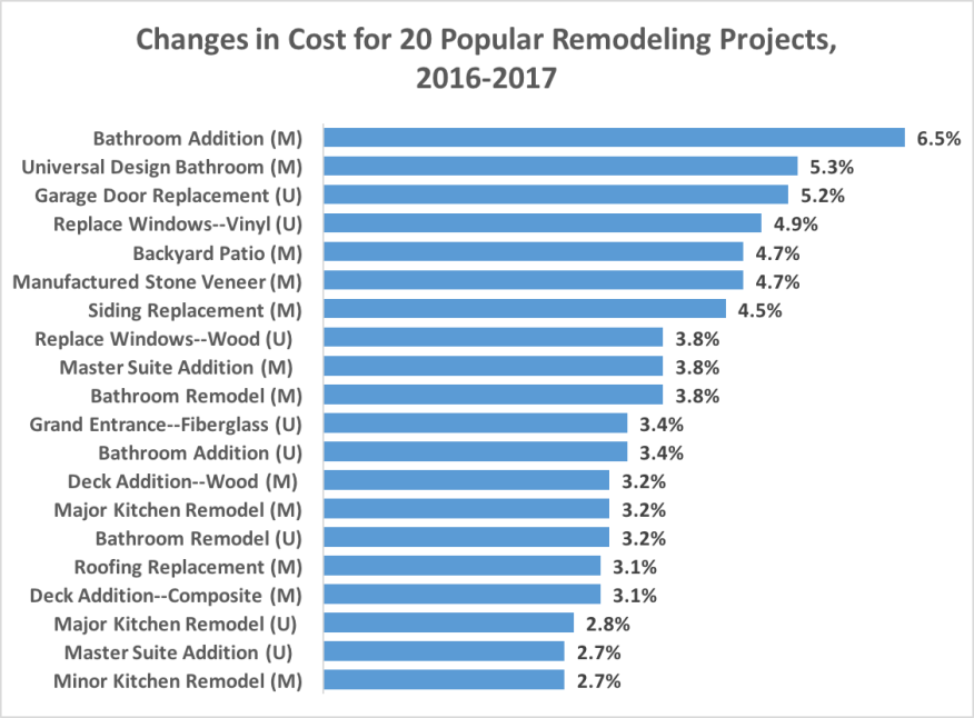 2018 cost vs value preview how costs have changed remodeling products estimating. Black Bedroom Furniture Sets. Home Design Ideas