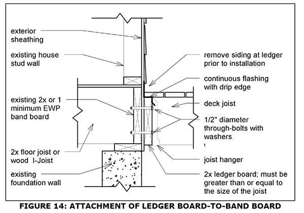 Georgia Releases New Code For Deck Construction | JLC Online | Codes ...