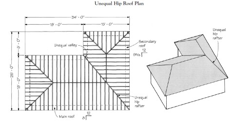 Joining Unequally Pitched Roofs Jlc Online