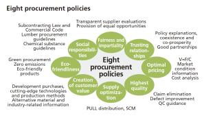 Source: Sekisui House Sustainability Report