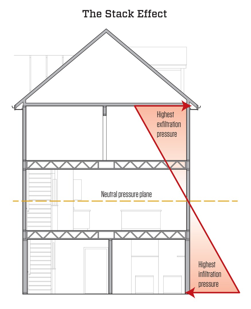 Layers of pressure. As warm air rises inside a typical home, the pressure changes from inward pressure (infiltration) at the bottom of the building to outward pressure (exfiltration) at the top, with a neutral pressure plane in the middle. Because the pressure increases with the distance from the neutral plane, the top and bottom of the building are the most critical for establishing an air barrier.