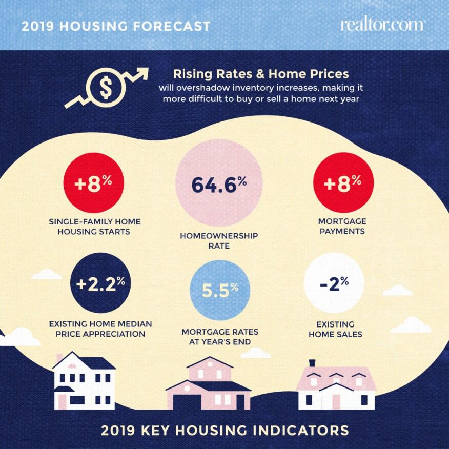 Realtor.com 2019 housing forecast