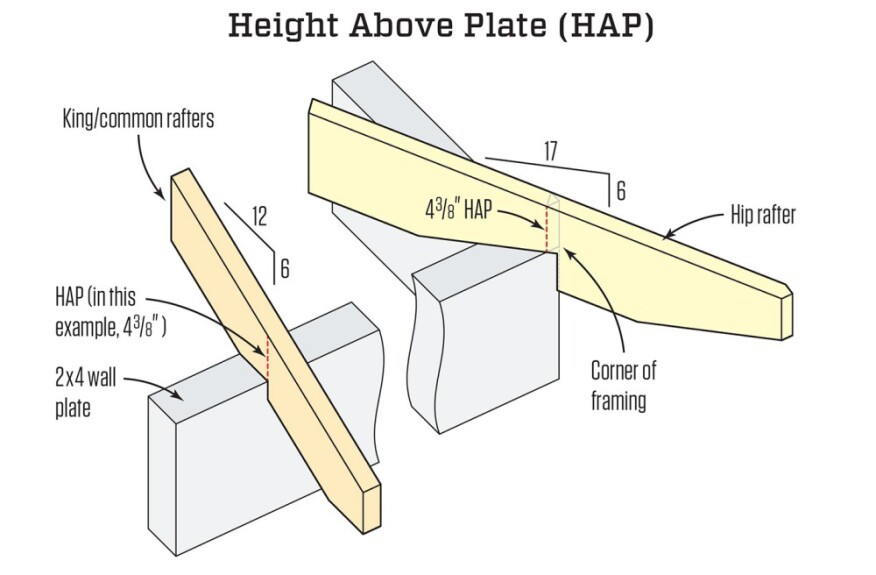 to keep the hip roof sections in plane with the main roof the hip roof - Roof Rafter