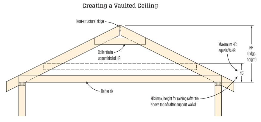 Raising Ceiling Joists Collar Ties Garage Www