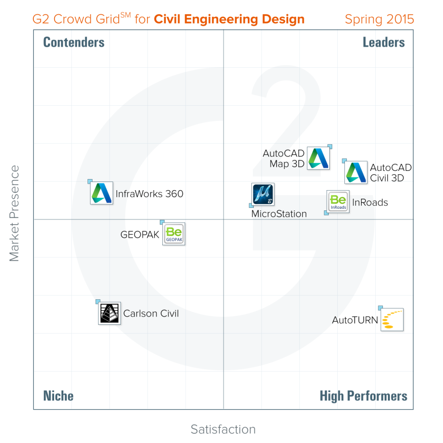 A Crowdsourced Ranking Of Civil Engineering Software Architect Magazine