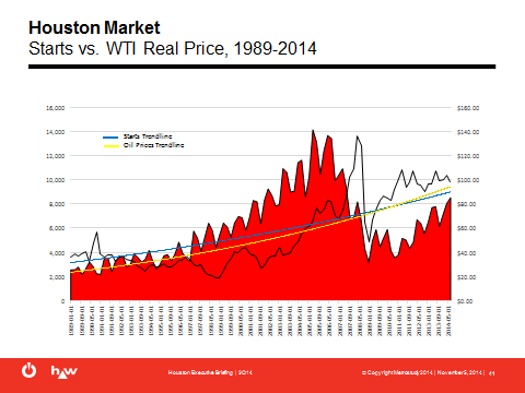 Oil Prices And The Houston Housing Market Builder Magazine
