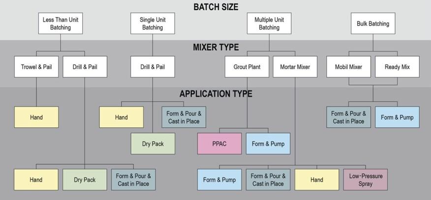 修补材料用量的大小影响着搅拌机类型和使用方法的选择。