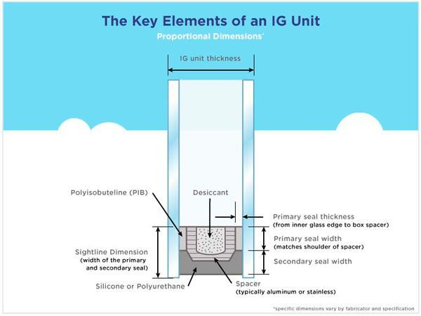 From Energy Sink To Energy Efficient A Walk Through