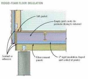 This Ideal Recommendation For Elevated Floor Insulation In The South Louisiana Climate Devised By Building Scientist Joseph Lstiburek