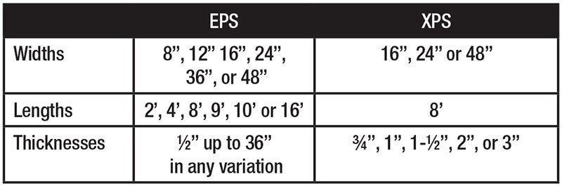 Comparing EPS and XPS Insulation| Concrete Construction Magazine