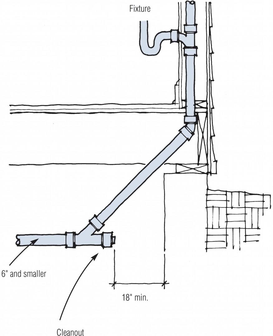 Plumbing Drain Cleanouts Jlc Online Plumbing