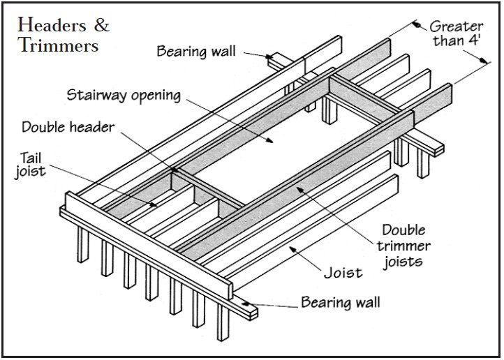 10 x GALVANISED STEEL TIMBER HANGERS FOR CONNECT JOISTS AND STAIRWELL TRIMMING
