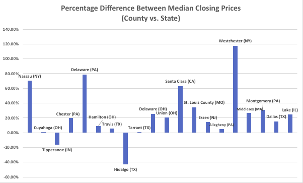 The percentage difference between median closing prices for 20 counties with the 25 highest-rated school districts. The chart is ordered by ranking of the county's school systems.