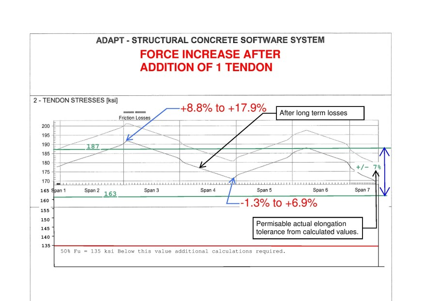 Six Problems with Post-Tensioning Force Specifications
