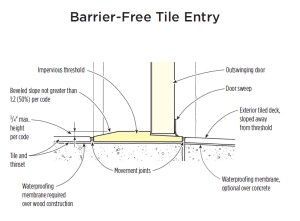 Tile Doorway Detail Jlc Online Interiors Detail