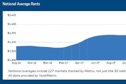 Survey Says: Yardi Expands Market Share Multifamily firms